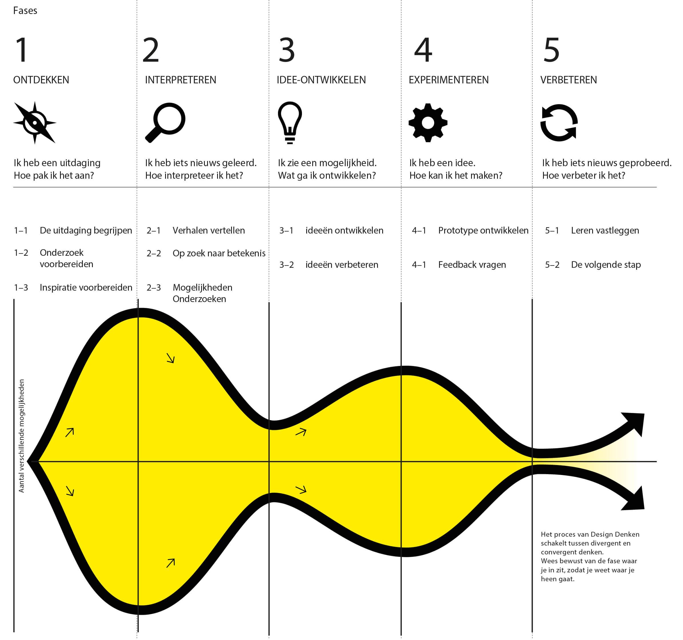 designdenken_fasen